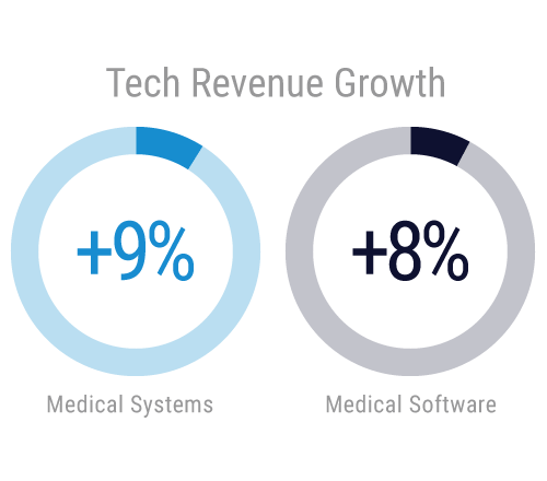 tech revenue growth in medical software